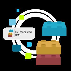 Pre-configured Document Management System (DMS)